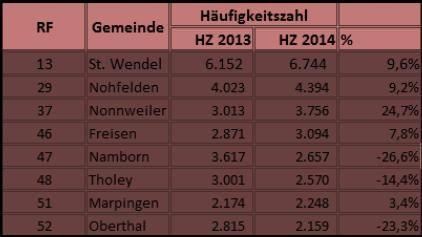 Polizeiinspektion St. Wendel stellt Kriminalitätsstatistik 2014 vor